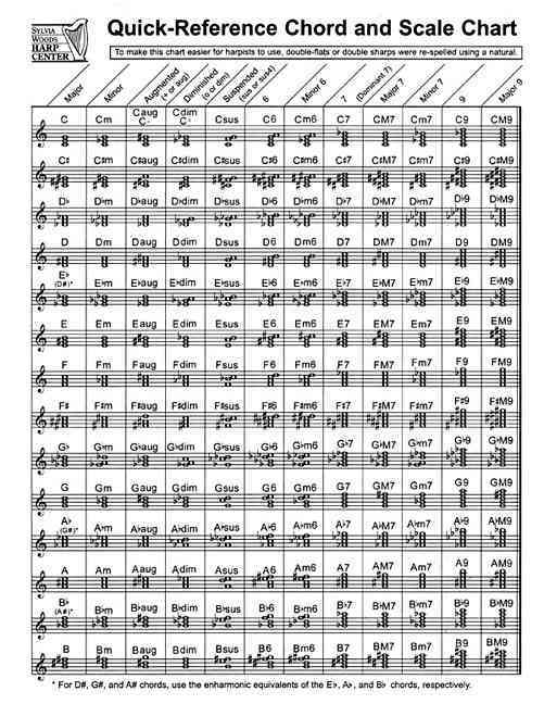Quick-Reference Chord and Scale Chart By Woods, Sylvia (CRT)